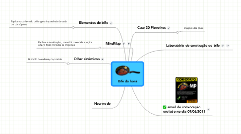 Mind Map: Bife da hora