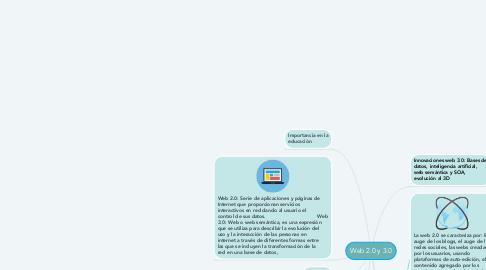 Mind Map: Web 2.0 y 3.0