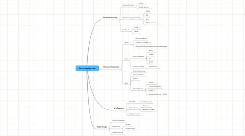 Mind Map: Technology Specialist