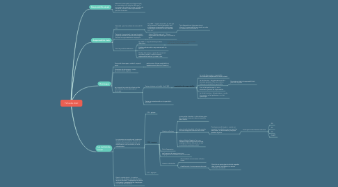 Mind Map: Fiche de droit