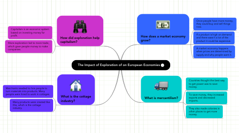 Mind Map: The Impact of Exploration of on European Economies