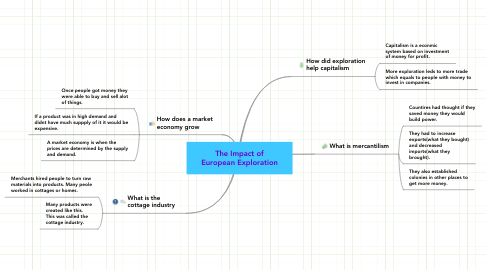 Mind Map: The Impact of European Exploration
