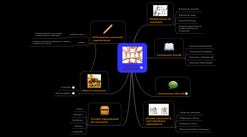 Mind Map: Comunicarea organizationala