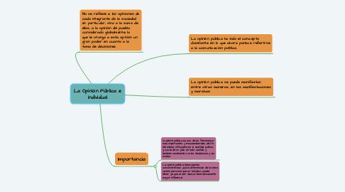 Mind Map: La Opinión Pública e individual