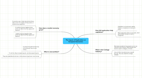 Mind Map: The Impact of Exploration on European Economics