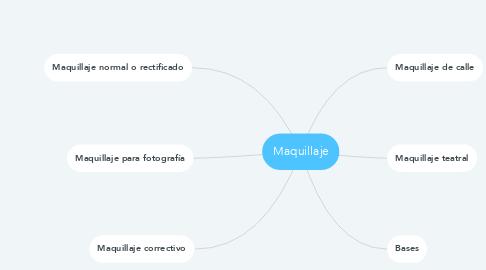 Mind Map: Maquillaje