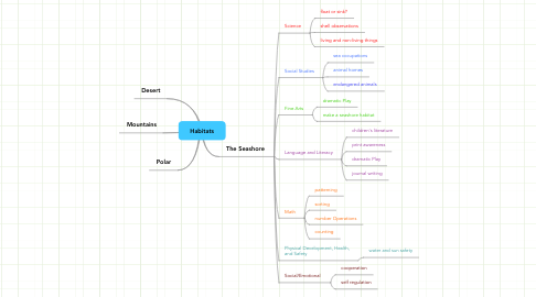 Mind Map: Habitats