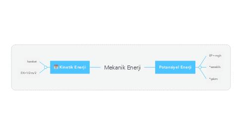 Mind Map: Mekanik Enerji
