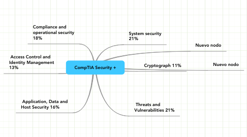 Mind Map: CompTIA Security +
