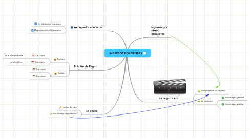 Mind Map: INGRESOS POR VENTAS