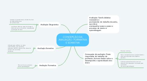 Mind Map: CONCEPÇÃO DA AVALIAÇÃO: FORMATIVA E SOMATIVA