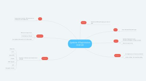 Mind Map: Système d'Exploitation Androïd
