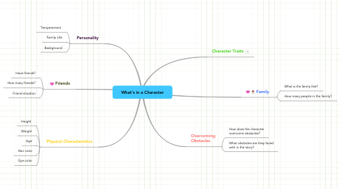 Mind Map: What's in a Character