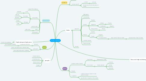 Mind Map: Principles of Marketing