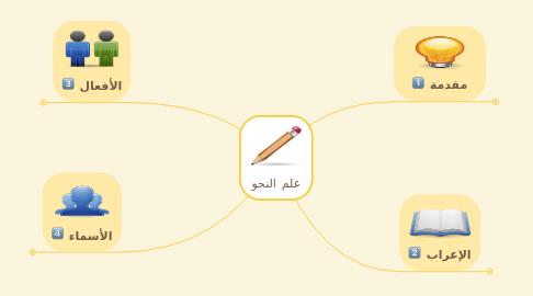 Mind Map: علم النحو