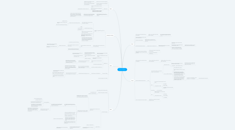 Mind Map: Text and Music