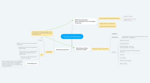 Mind Map: Strumenti di Marketing
