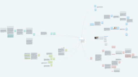 Mind Map: Future of Healthcare in 2025