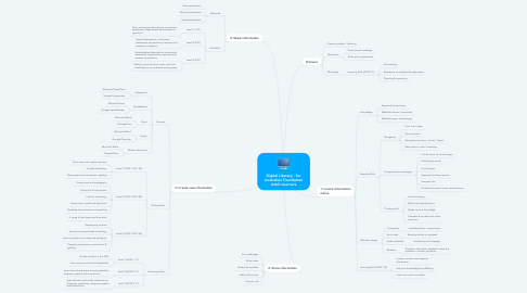 Mind Map: Digital Literacy - for Australian Foundation Adult Learners