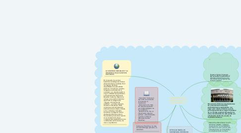 Mind Map: RESTAURACIÓN Y CONSERVACIÓN DE MONUMENTOS