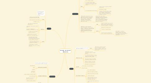 Mind Map: методы активного обучения
