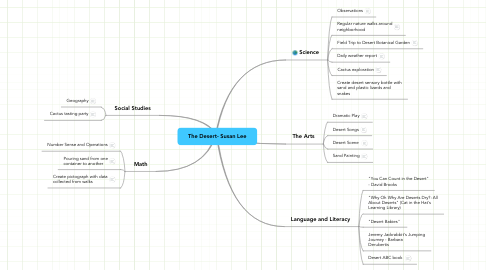 Mind Map: The Desert- Susan Lee