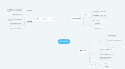 Mind Map: Pancytopenia