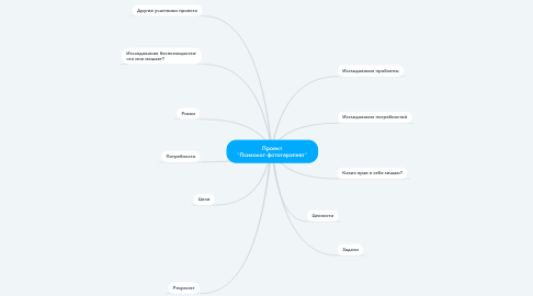 "Mind Map: Проект ""Психолог-фототерапевт"""