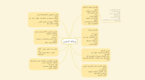 Mind Map: وسائط التخزين