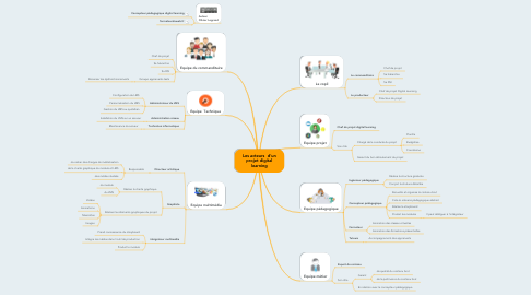 Mind Map: Les acteurs  d'un projet digital learning