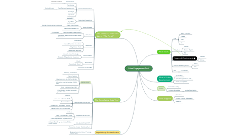 Mind Map: Sales Engagement Tool