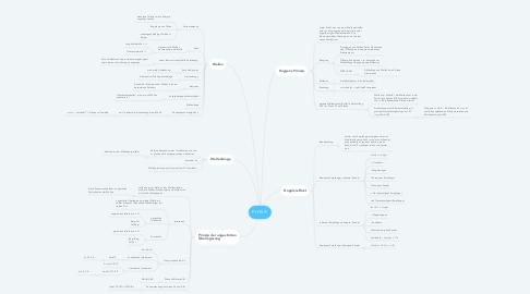 Mind Map: PHYSIK