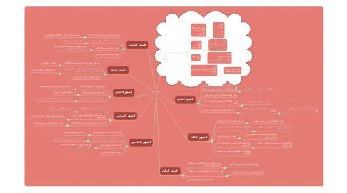 Mind Map: تطورات نمو الجنين