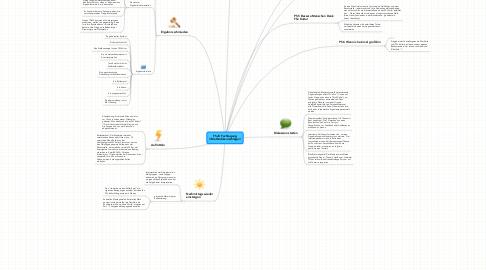 Mind Map: FSJK Fachtagung//Methodikvorschläge//