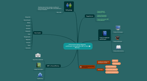 Mind Map: Informacyjna funkcja bibliotek publicznych na przykładzie GBP w Starej Błotnicy