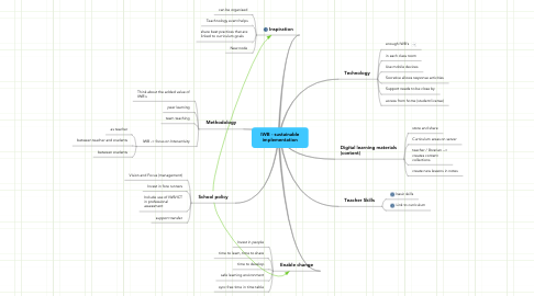 Mind Map: IWB - sustainable implementation