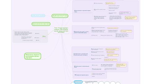 Mind Map: Тема. Складносурядне речення. Його будова, засоби звязку між його частинами.