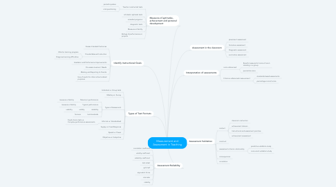 Mind Map: Measurement and Assessment in Teaching