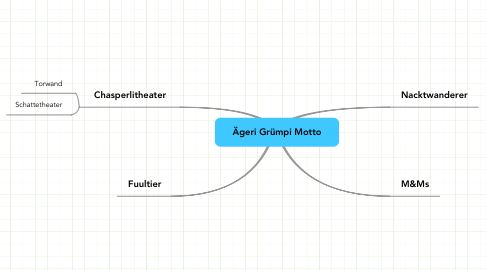 Mind Map: Ägeri Grümpi Motto
