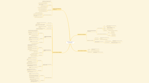 Mind Map: INTRODUCTION TO ECONOMICS