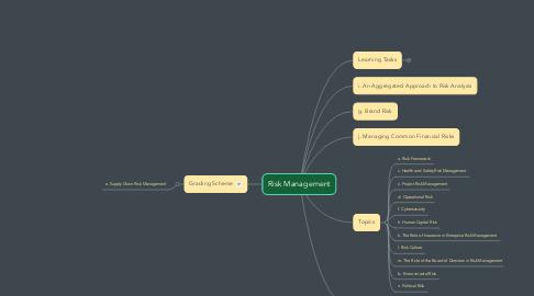 Mind Map: PhD BM213 Risk Management