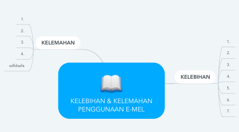Mind Map: KELEBIHAN & KELEMAHAN PENGGUNAAN E-MEL