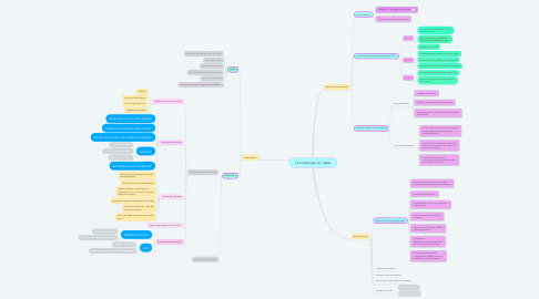 Mind Map: Le numérique en classe