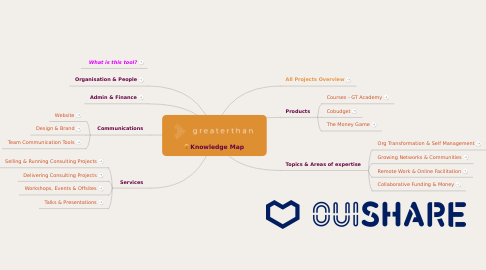 Mind Map: Knowledge Map