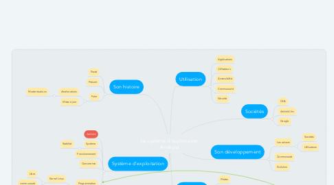 Mind Map: Le système d'exploitation Androïd