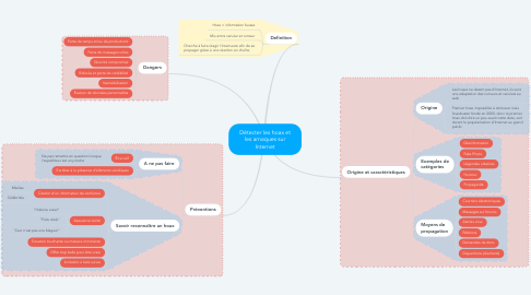 Mind Map: Détecter les hoax et les arnaques sur Internet