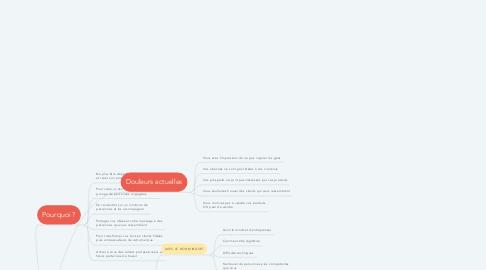 Mind Map: Créer une audience engagée