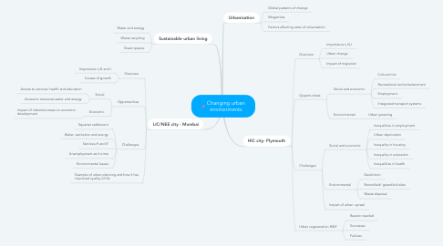 Mind Map: Changing urban environments