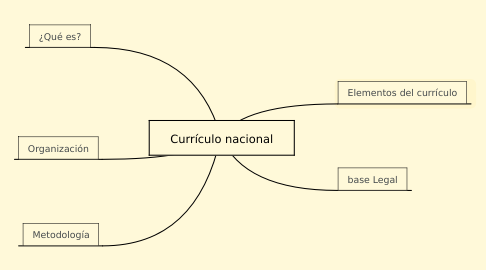 Mind Map: Currículo nacional