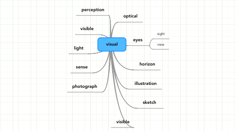 Mind Map: visual